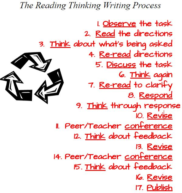The Reading Thinking Writing Process